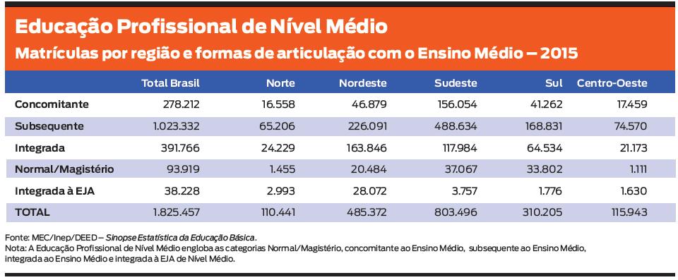 Gráfico extraído do Anuário Brasileiro da Educação Básica 2017