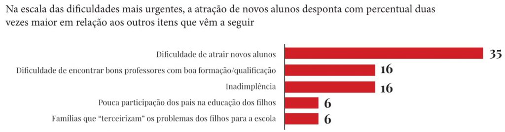 Fonte: Instituto Data Popular/Revista Educação