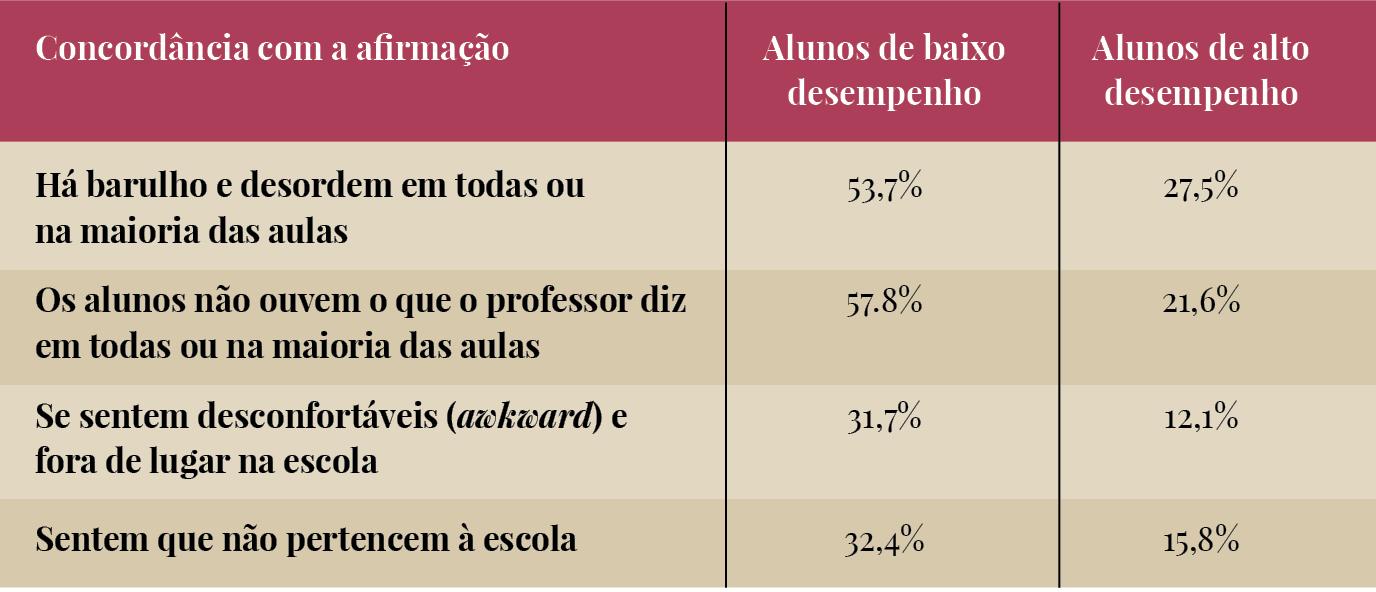Fonte: Pisa 2015 (OCDE) / Tabulado pelo Iede