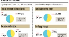 Cai número de instituições que oferecem apenas pré-escola