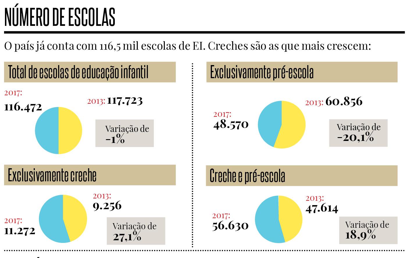 De acordo com dados do Censo Escolar, instituições que oferecem apenas a pré-escola estão em declínio, enquanto as creches estão em expansão