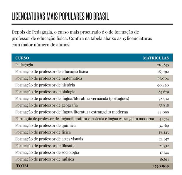 licenciaturas mais populares no Brasil