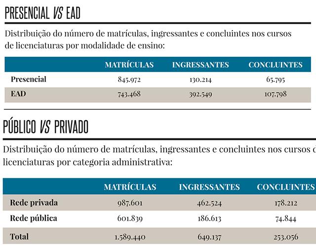 licenciaturas presencial e online