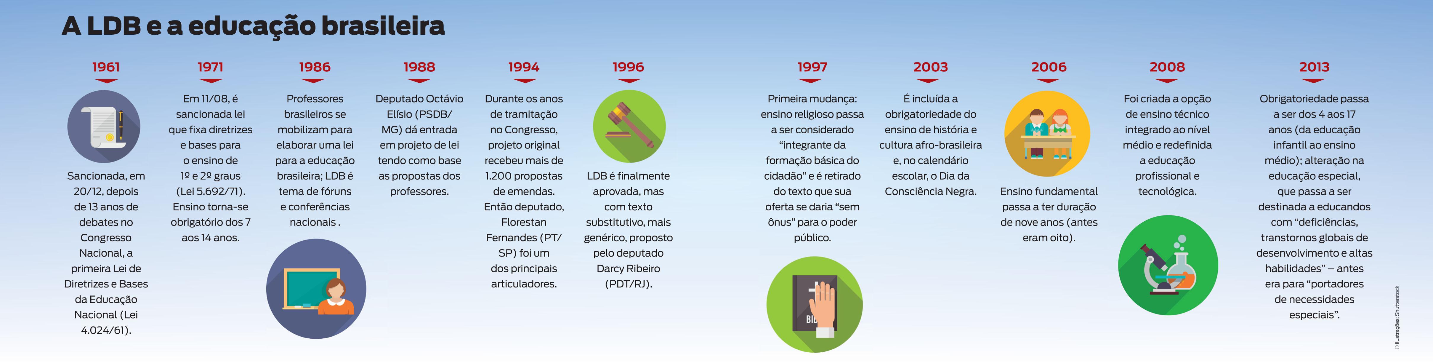 A LDB e a educação brasileira